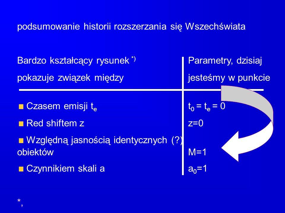 podsumowanie historii rozszerzania się Wszechświata Bardzo kształcący rysunek *) Parametry, dzisiaj pokazuje związek międzyjesteśmy w punkcie Czasem e