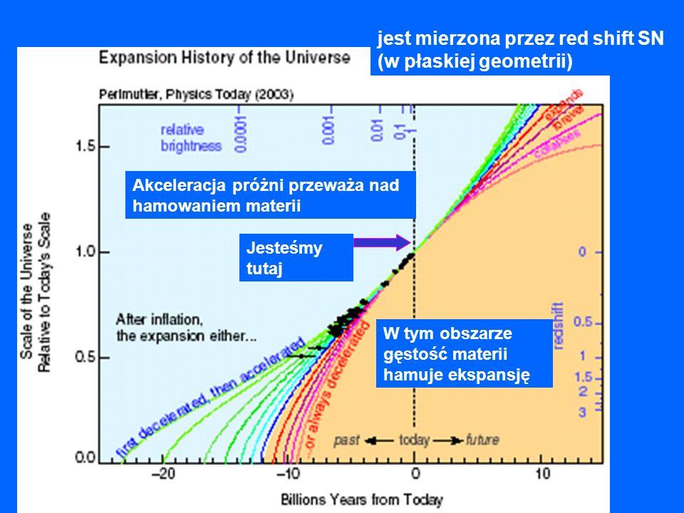 jest mierzona przez red shift SN (w płaskiej geometrii) Jesteśmy tutaj W tym obszarze gęstość materii hamuje ekspansję Akceleracja próżni przeważa nad