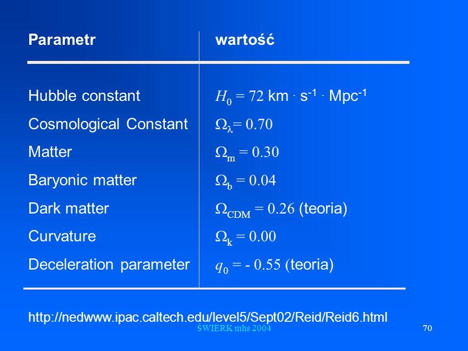 ŚWIERK mhs 200470 Parametr wartość Hubble constant H 0 = 72 km. s -1. Mpc -1 Cosmological Constant = 0.70 Matter m = 0.30 Baryonic matter b = 0.04 Dar