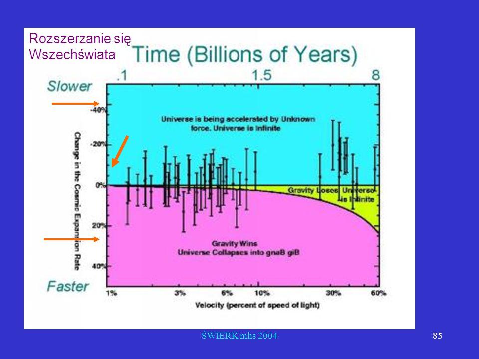 ŚWIERK mhs 200485 Rozszerzanie się Wszechświata