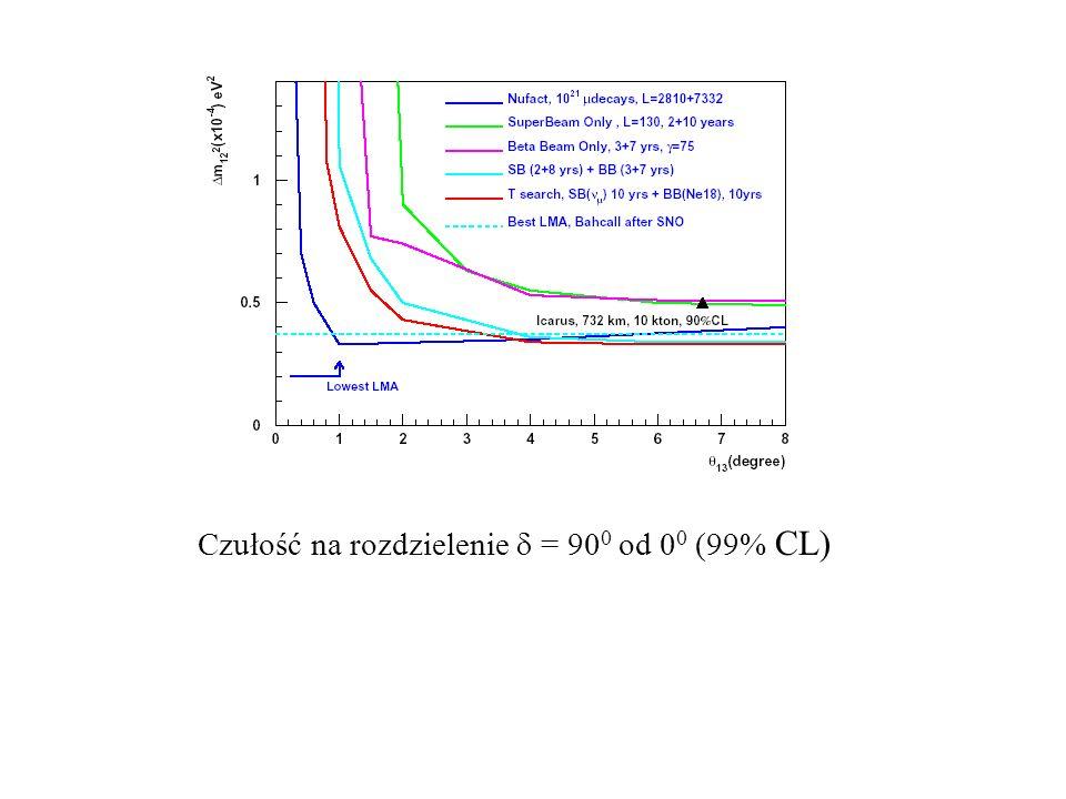 Czułość na rozdzielenie = 90 0 od 0 0 (99% CL)