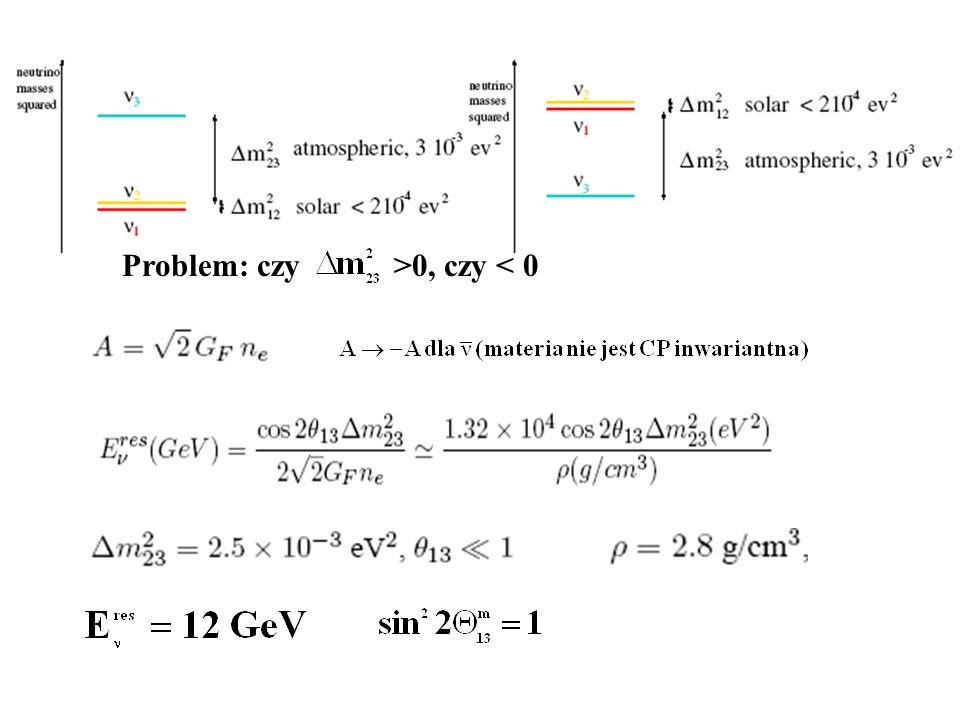 Problem: czy>0, czy < 0