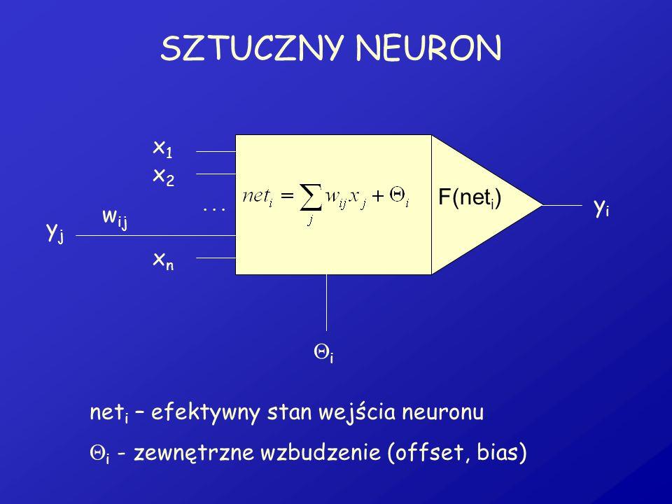 SZTUCZNY NEURON... x1x1 x2x2 xnxn F(net i ) yiyi net i – efektywny stan wejścia neuronu i - zewnętrzne wzbudzenie (offset, bias) i yjyj w ij