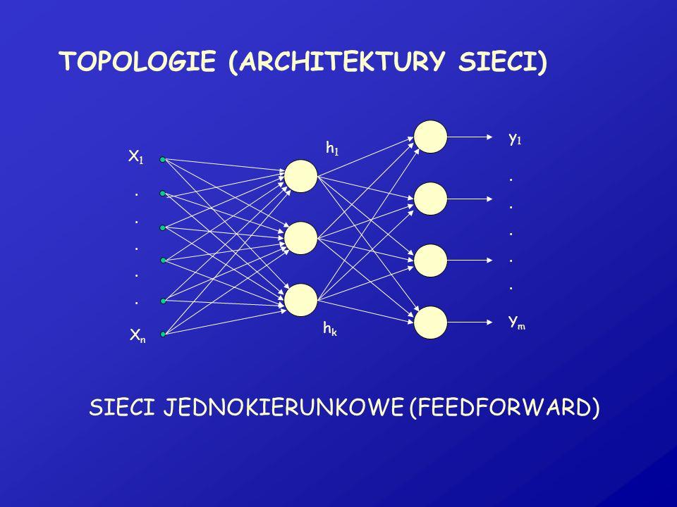 TOPOLOGIE (ARCHITEKTURY SIECI) X1X1 XnXn h1h1 hkhk y1y1 YmYm.................... SIECI JEDNOKIERUNKOWE (FEEDFORWARD)