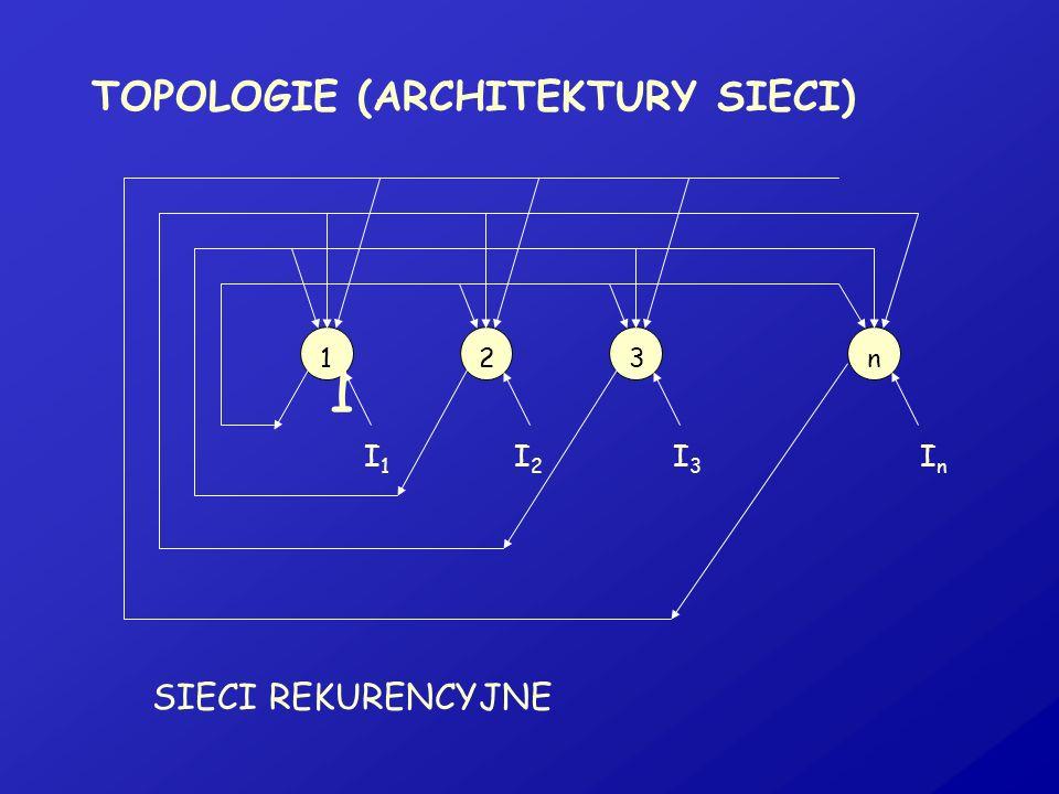 TOPOLOGIE (ARCHITEKTURY SIECI) SIECI REKURENCYJNE I1I1 I2I2 I3I3 InIn 1 123n
