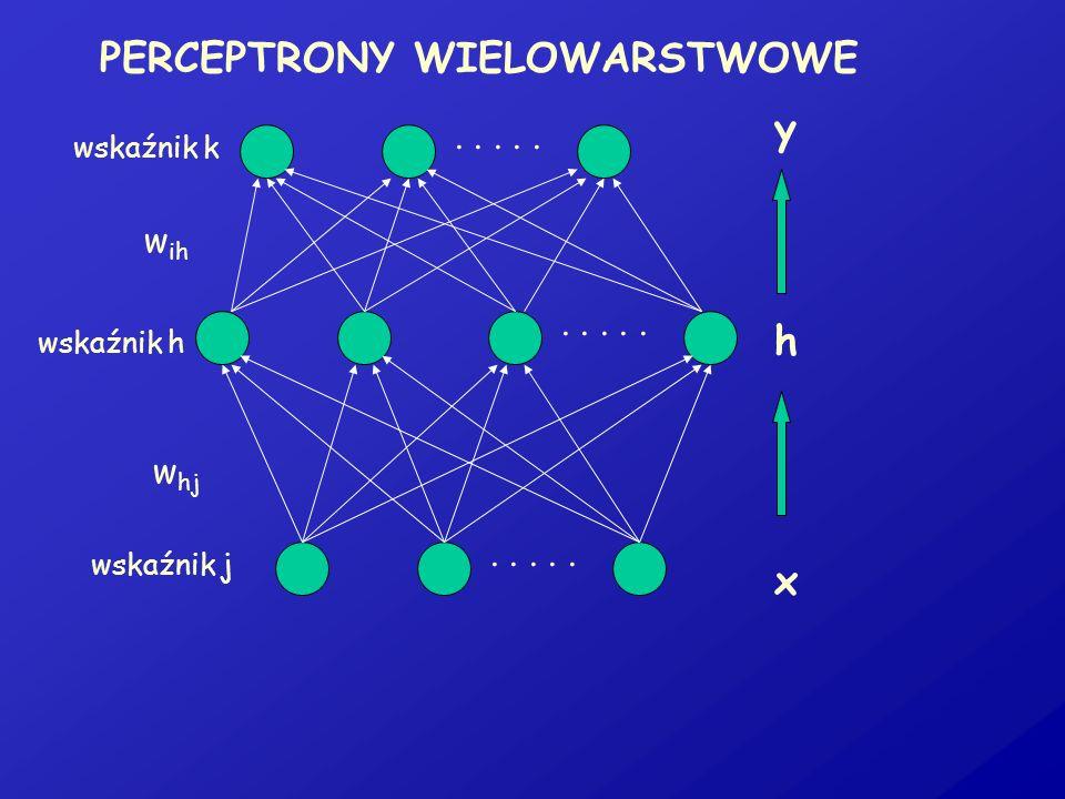 PERCEPTRONY WIELOWARSTWOWE..... x h y w hj w ih wskaźnik j wskaźnik h wskaźnik k