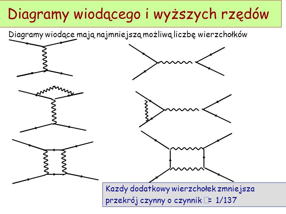 D. Kiełczewska, wykład4 Diagramy Feynmana Z Z Promieniowanie hamowania Konwersja gammy Na wykładzie 3 był bliski związek między długością radiacyjną o
