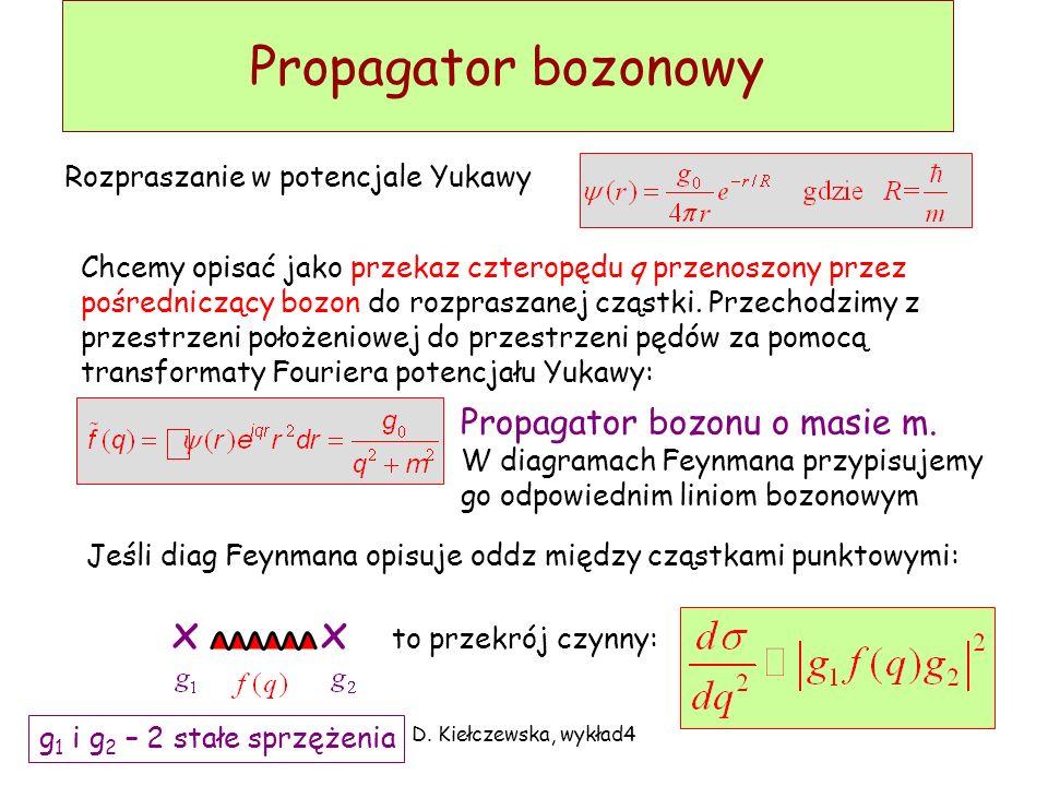 D. Kiełczewska, wykład4 Teoria Yukawy c.d. p p p p p p p p n n n n Wymiana pionów dobrze opisuje oddziaływania nukleonów przy odległościach >1.5 fm, a