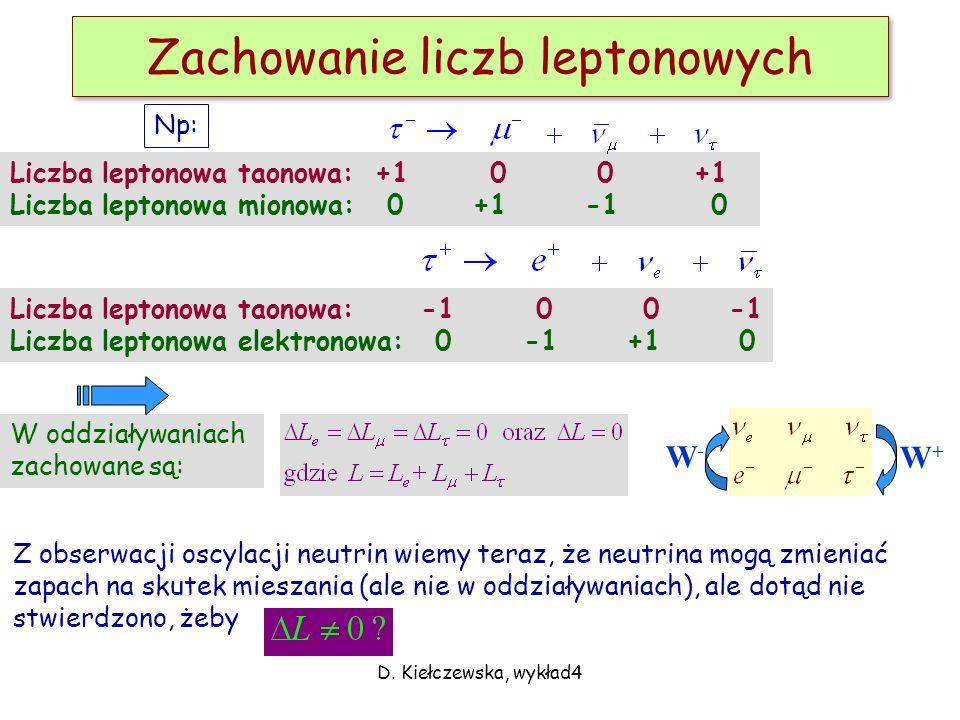 D. Kiełczewska, wykład4 Oddziaływania Zachowanie liczby leptonowej i barionowej Diagramy Feynmana Elementy kwantowej elektrodynamiki (QED) Teoria Yuka