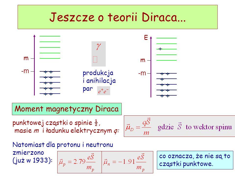 D. Kiełczewska, wykład4 Antycząstki wg. Diraca Obraz próżni wg. Diraca -m m 2 rozwiązania: odpowiadają 2 wartościom własnym energii: E i -E zapełnione