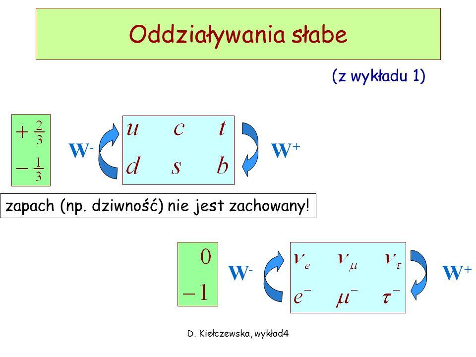 D.Kiełczewska, wykład4 Oddziaływania słabe W+W+ W-W- W-W- W+W+ zapach (np.
