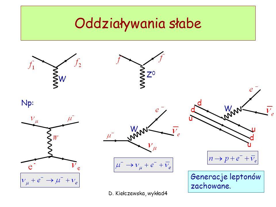 D. Kiełczewska, wykład4 Oddziaływania słabe W Z0Z0 Np: WW d d d u u u Generacje leptonów zachowane.