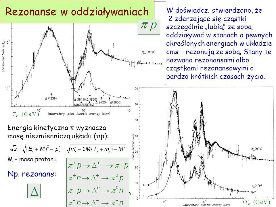 D. Kiełczewska, wykład4 Diagramy Feynmana dla oddziaływań silnych W przypadku oddziaływań silnych (i elektromagnetycznych) zapachy kwarków są zachowan