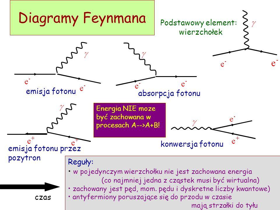D. Kiełczewska, wykład4 Oddziaływania elektromagnetyczne Oddziaływania elektromagnetyczne: między cząstkami naładowanymi elektrycznie (lub posiadający