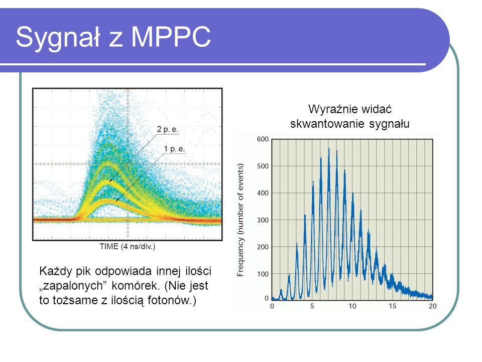 Sygnał z MPPC Wyraźnie widać skwantowanie sygnału Każdy pik odpowiada innej ilości zapalonych komórek. (Nie jest to tożsame z ilością fotonów.)