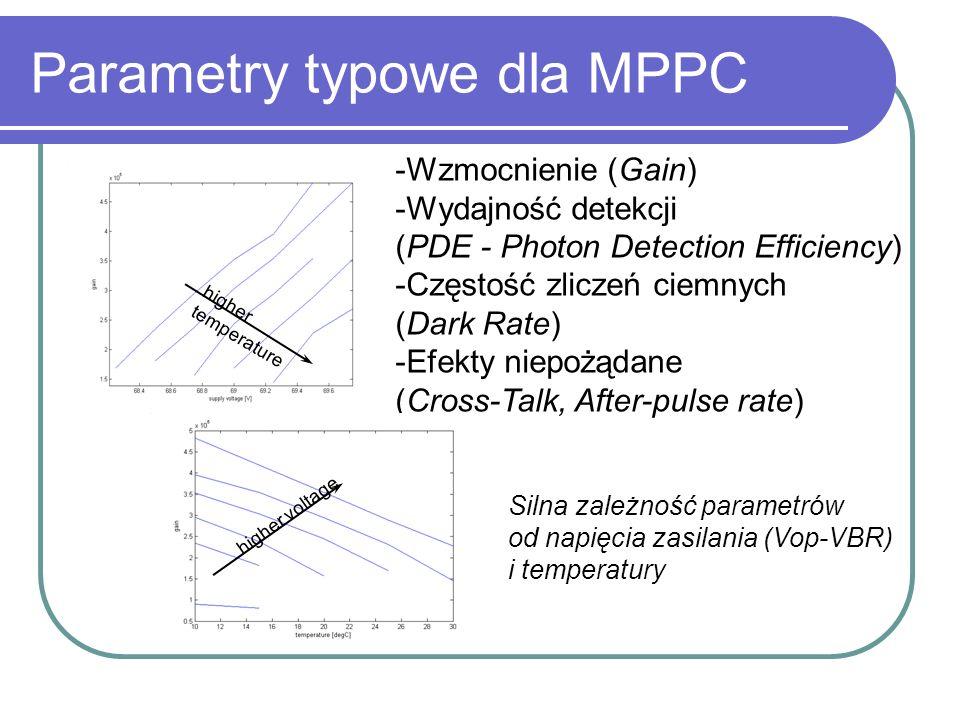 Parametry typowe dla MPPC -Wzmocnienie (Gain) -Wydajność detekcji (PDE - Photon Detection Efficiency) -Częstość zliczeń ciemnych (Dark Rate) -Efekty n