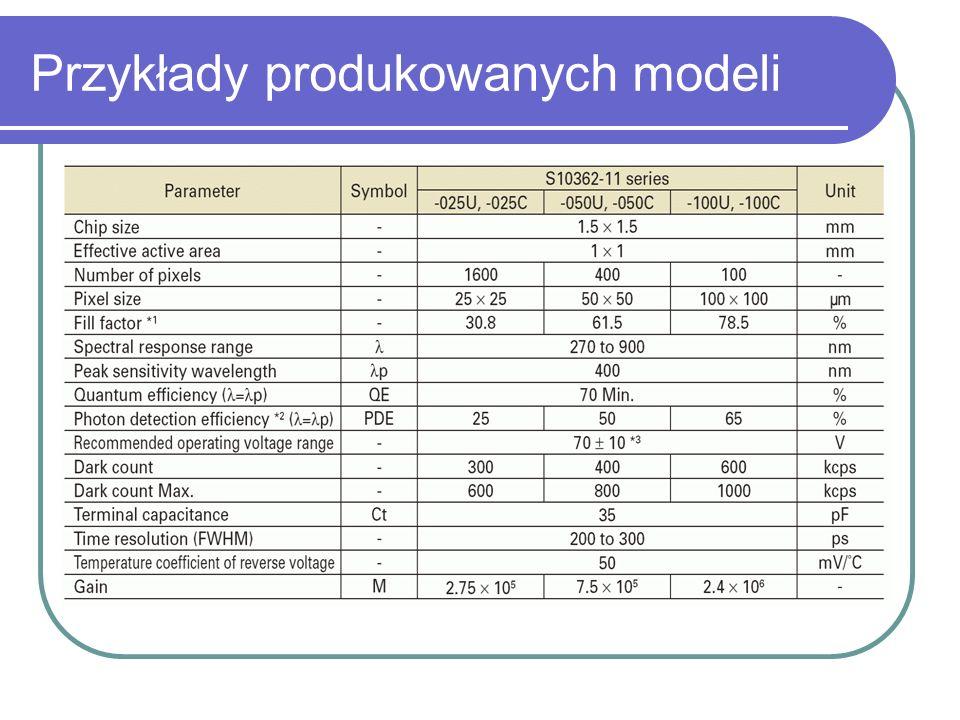 Przykłady produkowanych modeli