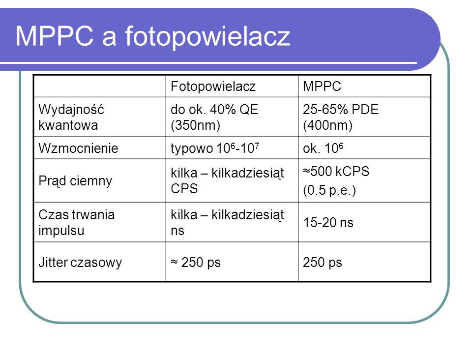 MPPC a fotopowielacz FotopowielaczMPPC Wydajność kwantowa do ok. 40% QE (350nm) 25-65% PDE (400nm) Wzmocnienietypowo 10 6 -10 7 ok. 10 6 Prąd ciemny k