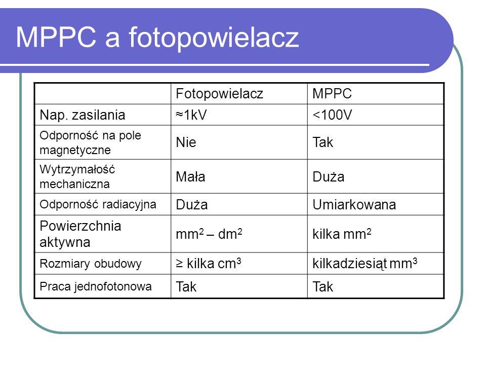 MPPC a fotopowielacz FotopowielaczMPPC Nap. zasilania1kV<100V Odporność na pole magnetyczne NieTak Wytrzymałość mechaniczna MałaDuża Odporność radiacy