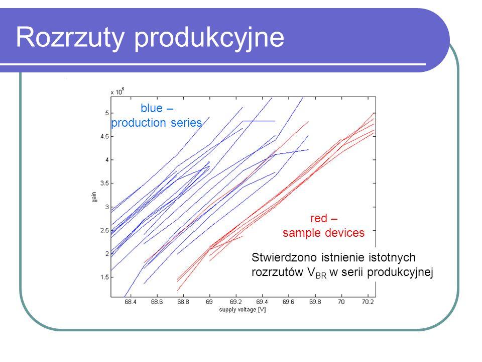Rozrzuty produkcyjne blue – production series red – sample devices Stwierdzono istnienie istotnych rozrzutów V BR w serii produkcyjnej