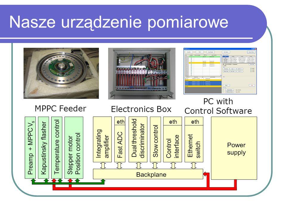 Nasze urządzenie pomiarowe MPPC Feeder Electronics Box PC with Control Software eth