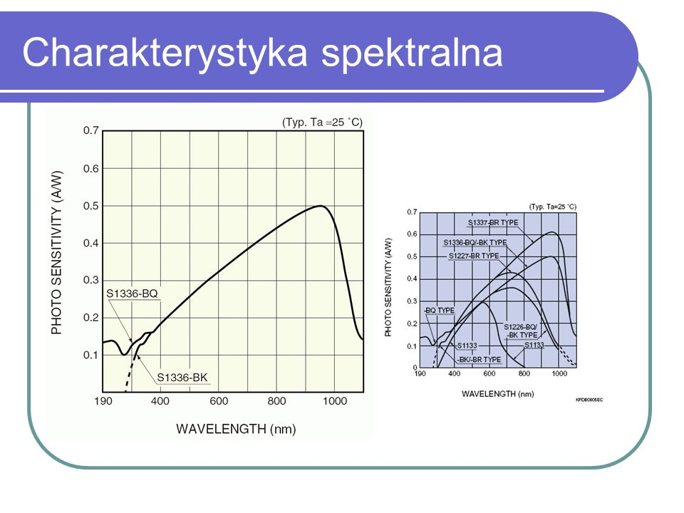 Charakterystyka spektralna