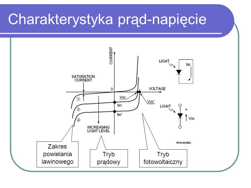 Tryb fotowoltaiczny a prądowy Tryb fotowoltaiczny: -polaryzacja złącza w kierunku przewodzenia -praca w charakterze źródła napięciowego -nieliniowa charakterystyka -możliwość dostarczenia energii elektrycznej przez detektor: zastosowanie w fotoogniwach Tryb prądowy: -polaryzacja złącza w kierunku zaporowym -praca w charakterze źródła prądowego -charakterystyka liniowa -zależność natężenia prądu od napięcia polaryzacji jest minimalna w szerokim zakresie napięć zasilających -stosowany w fotodetektorach