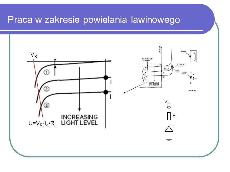 Fotodioda lawinowa (APD) - Skonstruowana pod kątem pracy w zakresie powielania lawinowego (nie dochodzi do uszkodzenia złącza) - Praca w trybie analogowym jest niestabilna przy większych wzmocnieniach– fotodioda lawinowa nie zdaje egzaminu jako krzemowy fotopowielacz - Bardzo duże wartości wzmocnień (10 6 i większe) umożliwiają detekcję pojedynczych fotonów (praca w trybie Geigerowskim, sygnał od większej ilości fotonów wygląda tak samo jak jednofotonowy) - Wymaga użycia układu tłumienia lawiny (w najprostszym wypadku jest to rezystor szeregowy)