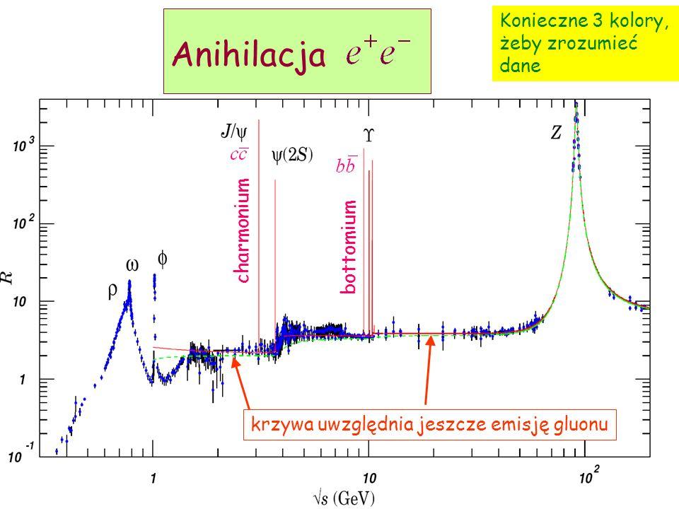 D. Kiełczewska, wykład 629 Anihilacja krzywa uwzględnia jeszcze emisję gluonu charmonium bottomium Konieczne 3 kolory, żeby zrozumieć dane