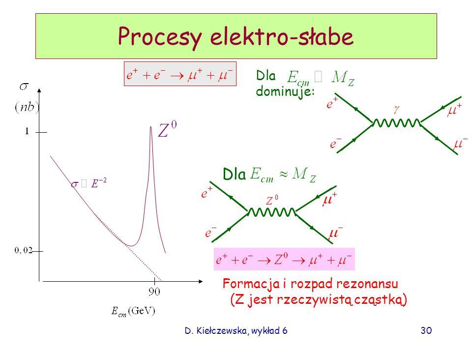 D. Kiełczewska, wykład 630 Procesy elektro-słabe Dla dominuje: Dla Formacja i rozpad rezonansu (Z jest rzeczywistą cząstką)