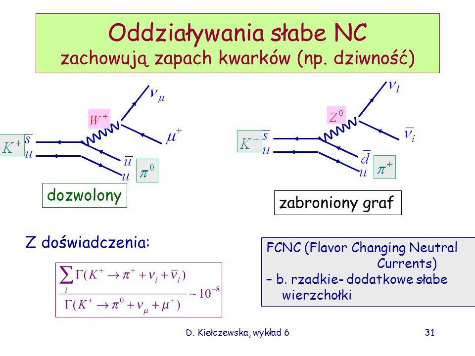 D. Kiełczewska, wykład 631 Oddziaływania słabe NC zachowują zapach kwarków (np. dziwność) dozwolony zabroniony graf Z doświadczenia: FCNC (Flavor Chan
