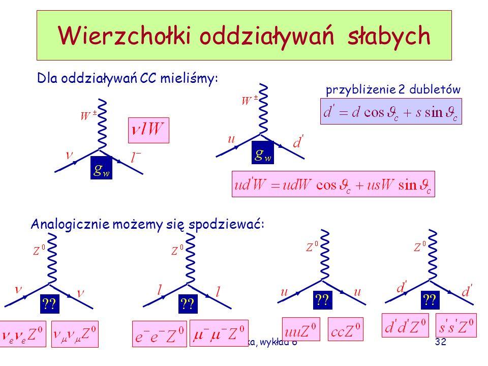 D. Kiełczewska, wykład 632 Wierzchołki oddziaływań słabych Dla oddziaływań CC mieliśmy: przybliżenie 2 dubletów Analogicznie możemy się spodziewać: