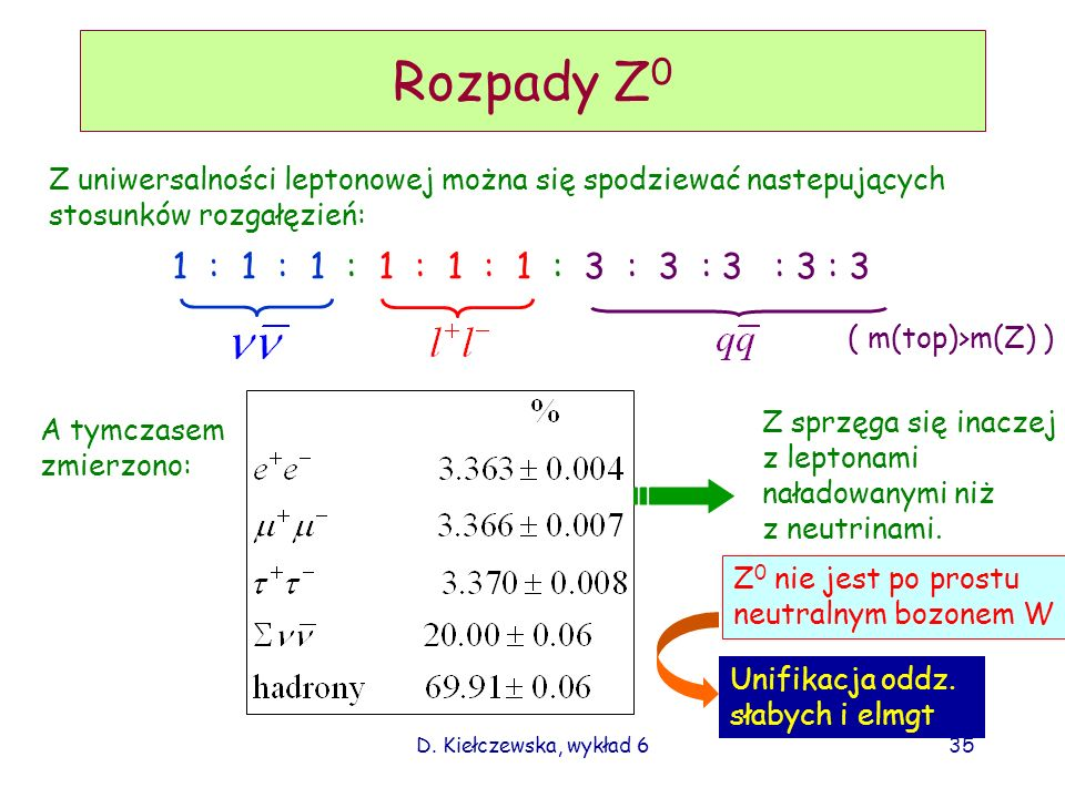 D. Kiełczewska, wykład 635 Rozpady Z 0 Z uniwersalności leptonowej można się spodziewać nastepujących stosunków rozgałęzień: 1 : 1 : 1 : 1 : 1 : 1 : 3