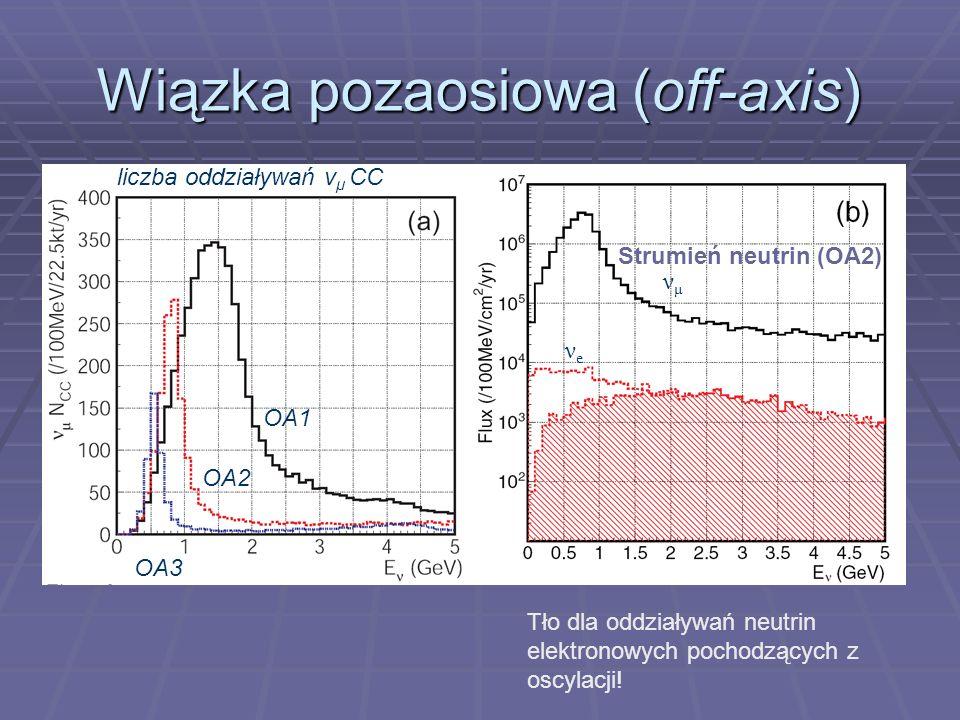 Wiązka pozaosiowa (off-axis) OA1 OA3 OA2 νμνμ νeνe Strumień neutrin (OA2) liczba oddziaływań ν μ CC Tło dla oddziaływań neutrin elektronowych pochodzących z oscylacji!