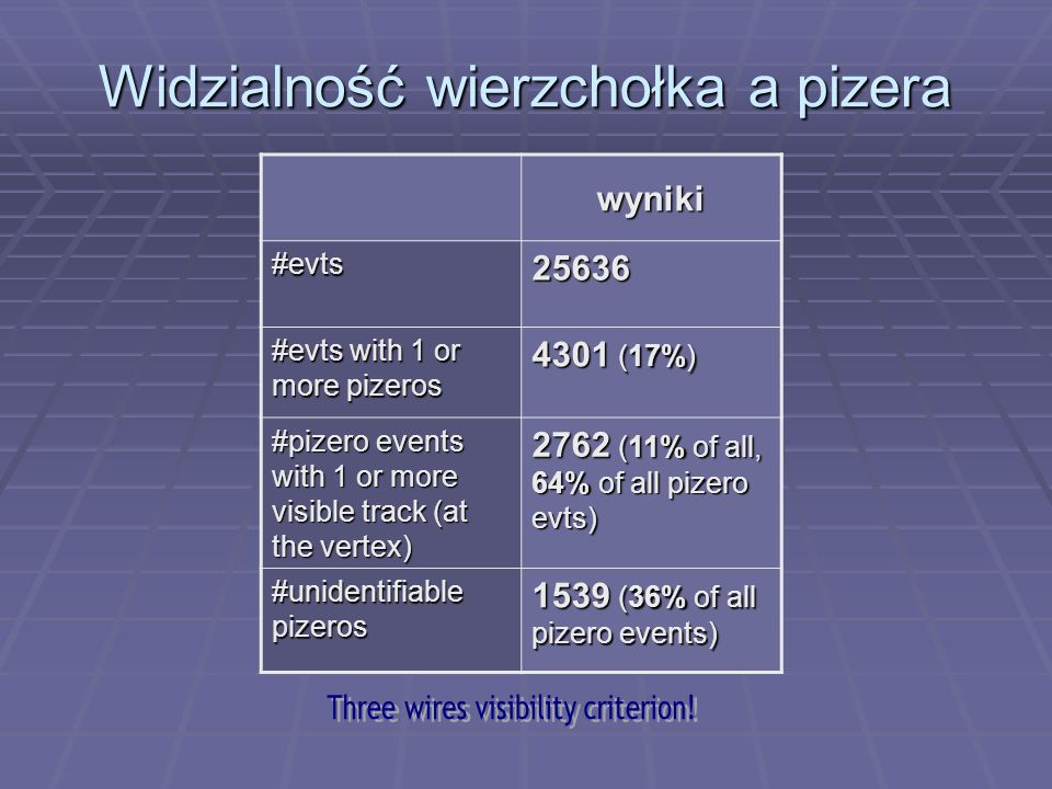 Widzialność wierzchołka a pizera wyniki#evts25636 #evts with 1 or more pizeros 4301 (17%) #pizero events with 1 or more visible track (at the vertex)