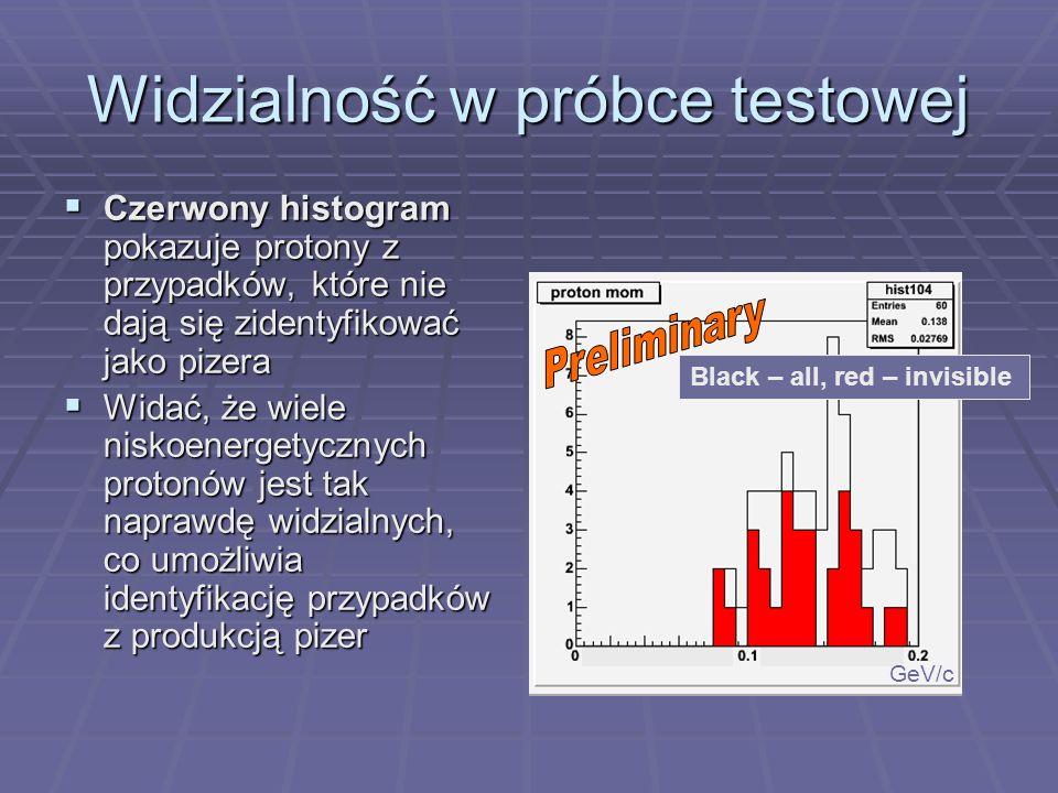 Widzialność w próbce testowej Czerwony histogram pokazuje protony z przypadków, które nie dają się zidentyfikować jako pizera Czerwony histogram pokazuje protony z przypadków, które nie dają się zidentyfikować jako pizera Widać, że wiele niskoenergetycznych protonów jest tak naprawdę widzialnych, co umożliwia identyfikację przypadków z produkcją pizer Widać, że wiele niskoenergetycznych protonów jest tak naprawdę widzialnych, co umożliwia identyfikację przypadków z produkcją pizer Black – all, red – invisible GeV/c