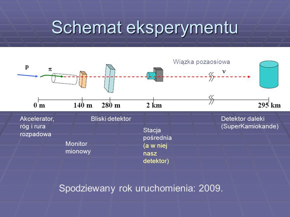 Schemat eksperymentu Akcelerator, róg i rura rozpadowa Monitor mionowy Bliski detektor Stacja pośrednia (a w niej nasz detektor) Detektor daleki (SuperKamiokande) Wiązka pozaosiowa Spodziewany rok uruchomienia: 2009.