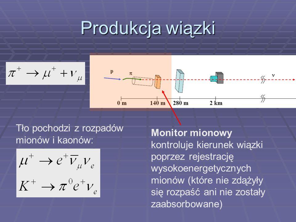 Produkcja wiązki Tło pochodzi z rozpadów mionów i kaonów: Monitor mionowy kontroluje kierunek wiązki poprzez rejestrację wysokoenergetycznych mionów (które nie zdążyły się rozpaść ani nie zostały zaabsorbowane)