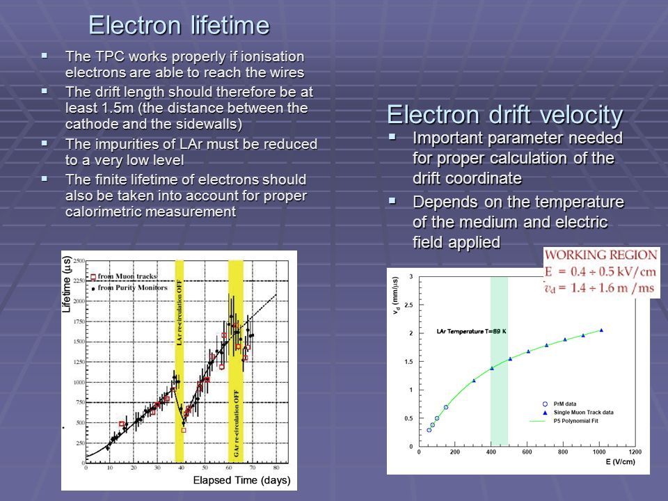 The TPC works properly if ionisation electrons are able to reach the wires The TPC works properly if ionisation electrons are able to reach the wires The drift length should therefore be at least 1.5m (the distance between the cathode and the sidewalls) The drift length should therefore be at least 1.5m (the distance between the cathode and the sidewalls) The impurities of LAr must be reduced to a very low level The impurities of LAr must be reduced to a very low level The finite lifetime of electrons should also be taken into account for proper calorimetric measurement The finite lifetime of electrons should also be taken into account for proper calorimetric measurement Important parameter needed for proper calculation of the drift coordinate Important parameter needed for proper calculation of the drift coordinate Depends on the temperature of the medium and electric field applied Depends on the temperature of the medium and electric field applied Electron drift velocity Electron lifetime