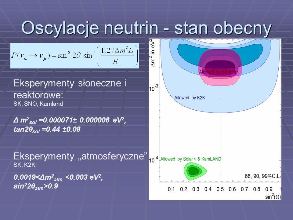 Oscylacje neutrin - stan obecny Eksperymenty słoneczne i reaktorowe: SK, SNO, Kamland Δ m 2 sol =0.000071± 0.000006 eV 2, tan2θ sol =0.44 ±0.08 Eksperymenty atmosferyczne SK, K2K 0.0019 0.9