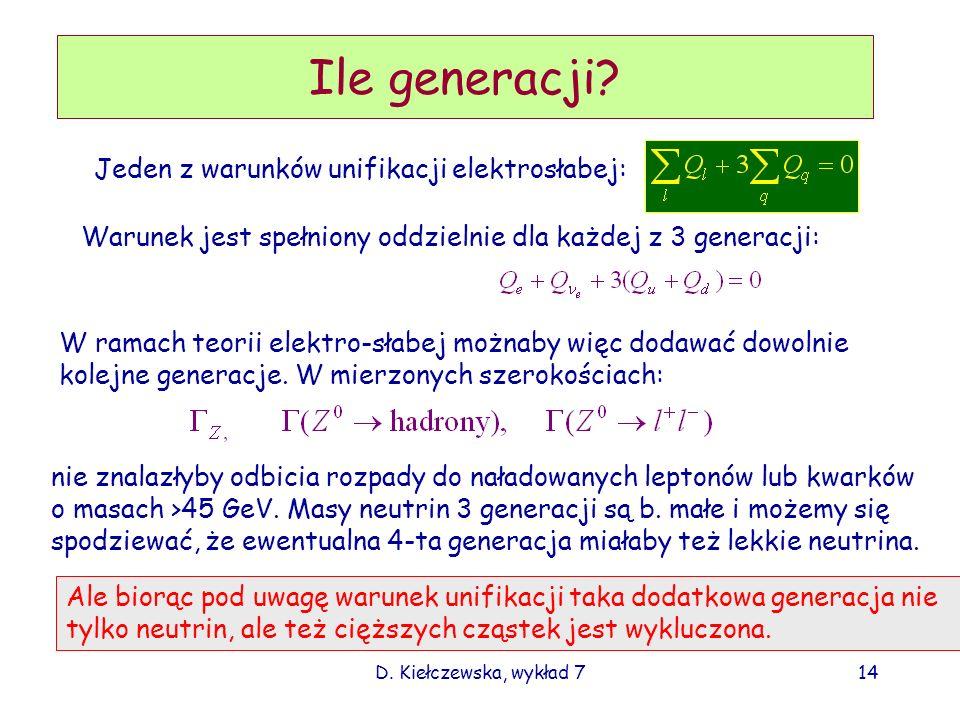 D. Kiełczewska, wykład 714 Ile generacji? Jeden z warunków unifikacji elektrosłabej: Warunek jest spełniony oddzielnie dla każdej z 3 generacji: W ram