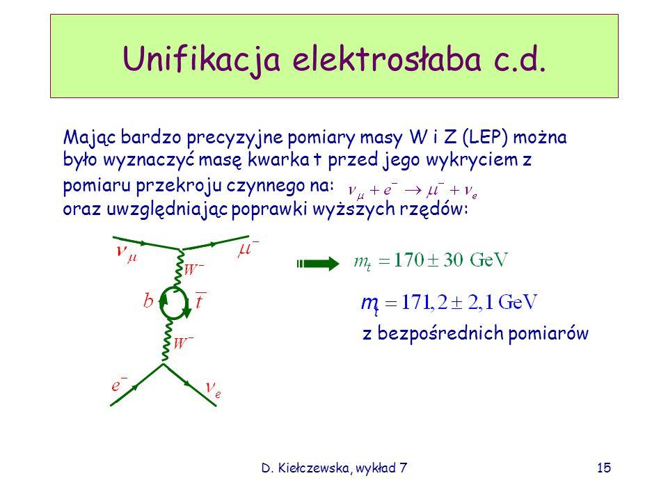 D. Kiełczewska, wykład 715 Unifikacja elektrosłaba c.d. Mając bardzo precyzyjne pomiary masy W i Z (LEP) można było wyznaczyć masę kwarka t przed jego