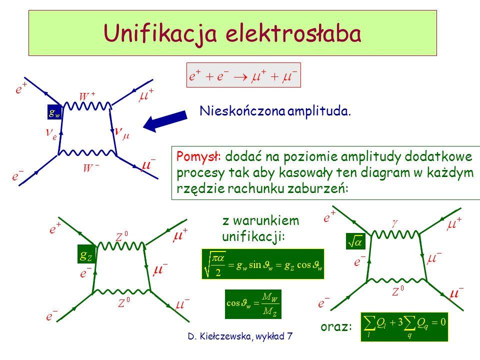 D. Kiełczewska, wykład 73 Unifikacja elektrosłaba Nieskończona amplituda. Pomysł: dodać na poziomie amplitudy dodatkowe procesy tak aby kasowały ten d