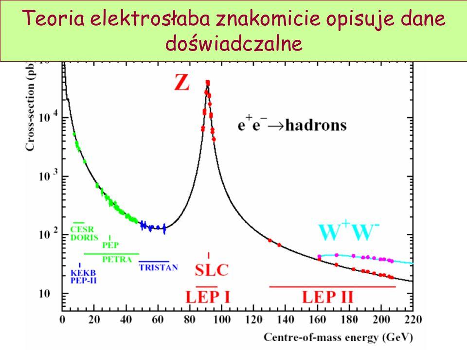 D. Kiełczewska, wykład 78 Teoria elektrosłaba znakomicie opisuje dane doświadczalne