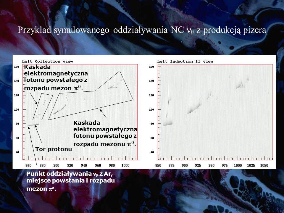 Przykład symulowanego oddziaływania NC z produkcją pizera Punkt oddziaływania z Ar, miejsce powstania i rozpadu mezon.
