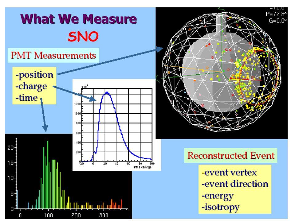 D. Kiełczewska, wykład 1034 Reakcje Charged Current : Tylko dla e Elektrony słabo pamiętaja kierunek neutrina Reakcje Neutral Current: Dla wszystkich