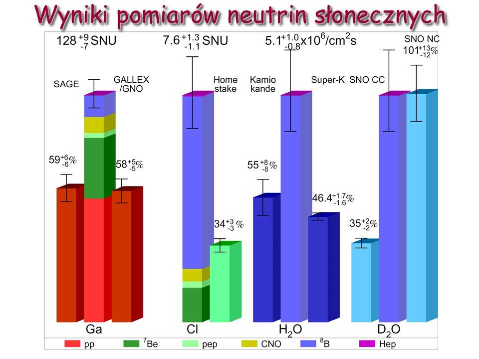 D. Kiełczewska, wykład 1039 Strumień neutrin słonecznych mierzony w SNO (Φ SSM = 5.05+1.01/-0.81) [x10 6 /cm 2 /s] Dowód, że neutrina oscylują: Wszyst