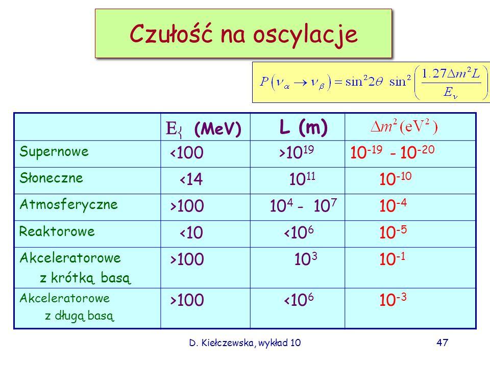 D. Kiełczewska, wykład 1046 Prawdop. oscylacji – 2 zapachy Prawdop. przejścia ze stanu do stanu : E – energia neutrina (w GeV) L odl. od źródła do det