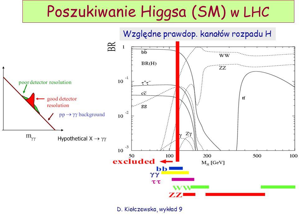 D. Kiełczewska, wykład 9 Poszukiwanie Higgsa (SM) w LHC Względne prawdop. kanałów rozpadu H