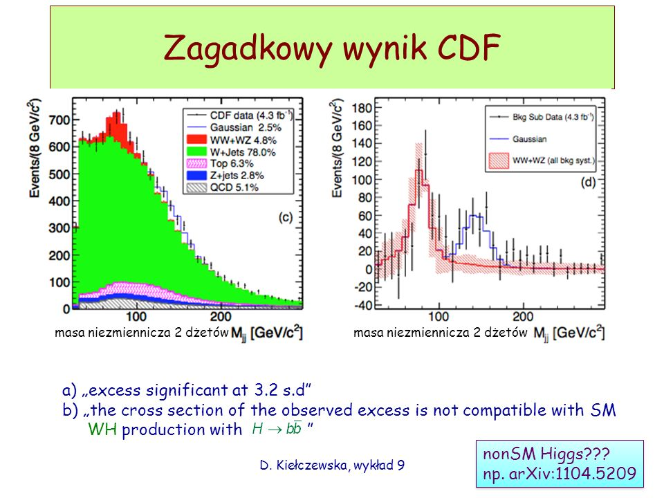 Zagadkowy wynik CDF D. Kiełczewska, wykład 9 a) excess significant at 3.2 s.d b) the cross section of the observed excess is not compatible with SM WH